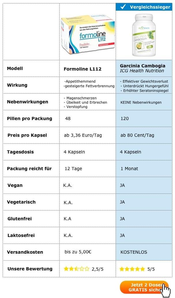 Formoline L112 Vergleich Test Dosierung Preis