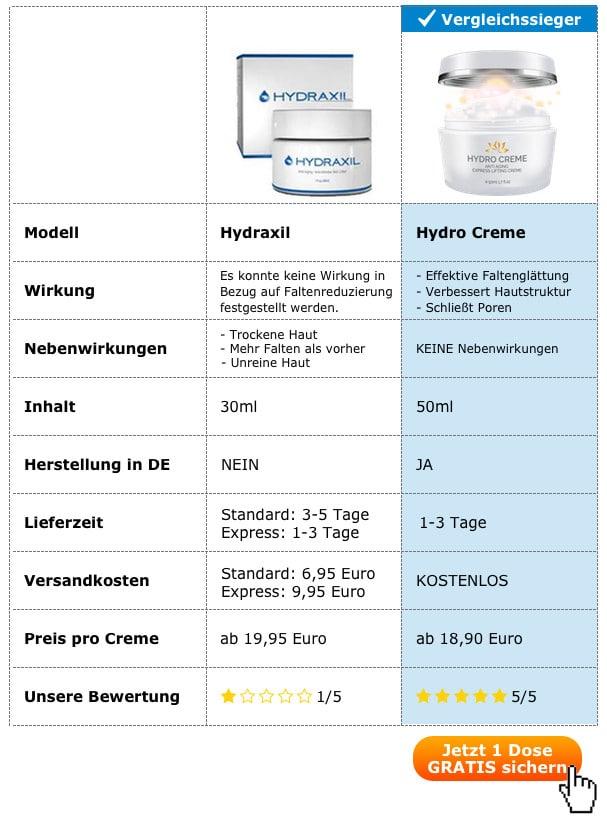 hydraxil vergleich test anti aging falten creme wirkung nebenwirkungen inhaltsstoffe preis